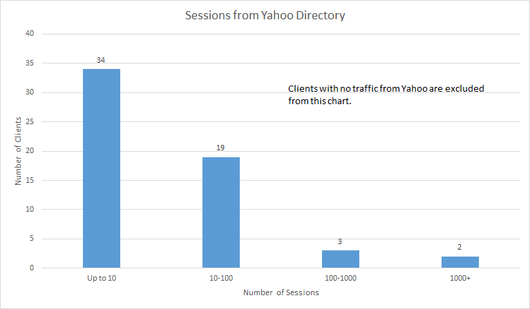 Final Chart for Yahoo Post