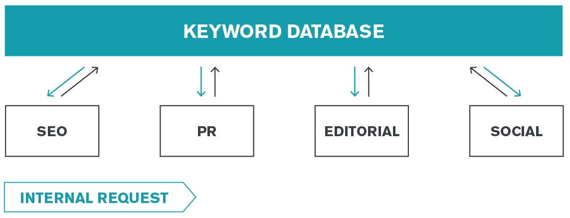 Seer Financial Case Study Keyword Database Diagram