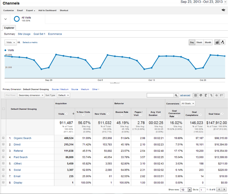 Seer Blog New Google Analytics Channel Groupings 4