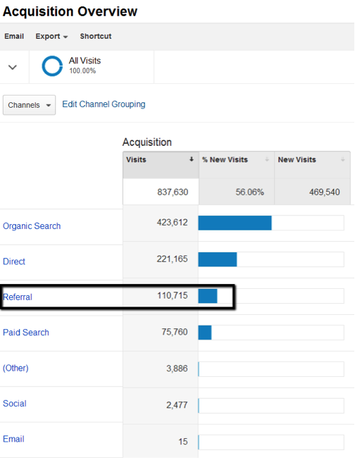 Seer Blog New Google Analytics Channel Groupings 9