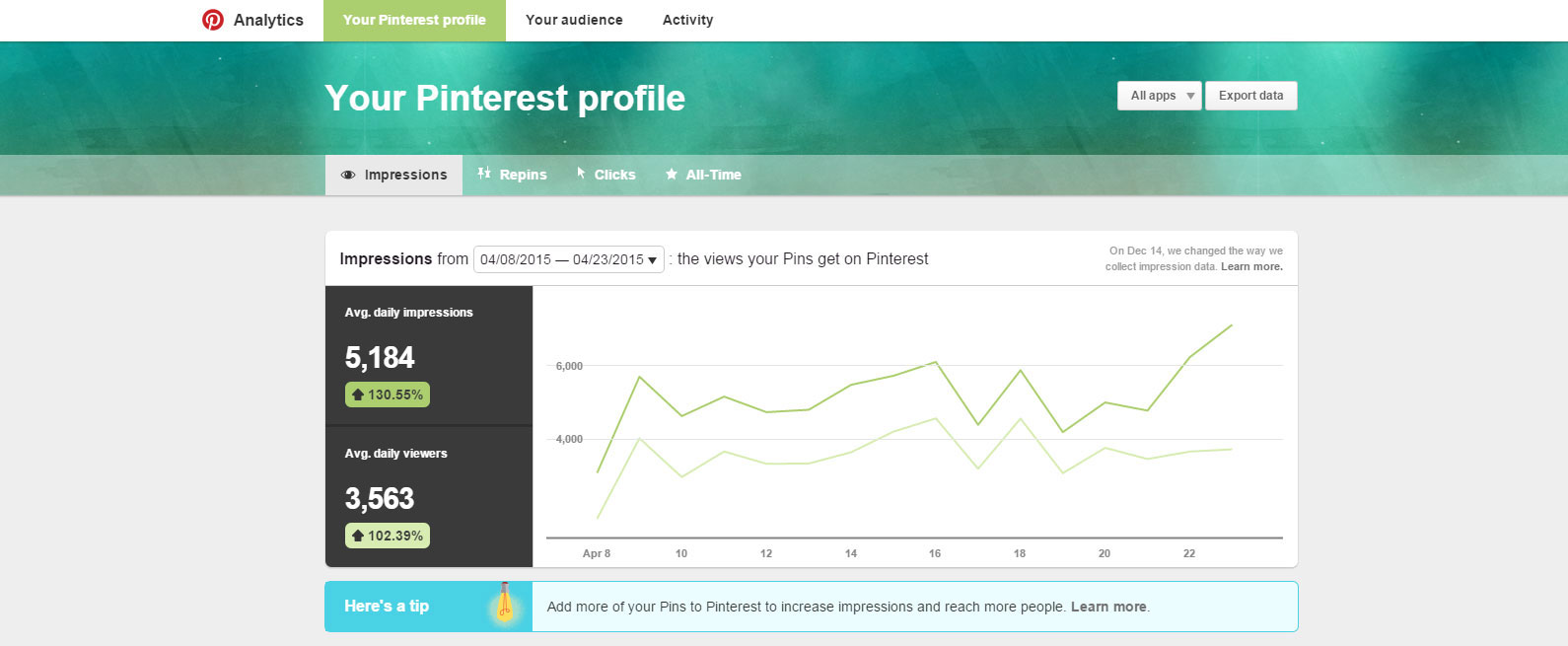 Pinterest Analytics Profile