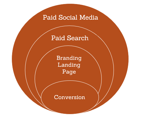 paid_social_conversion_funnel_001