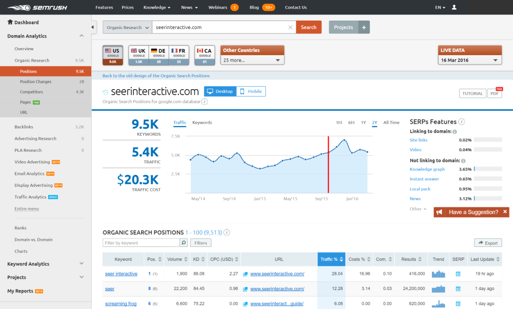 The smart Trick of What Is Semrush Rank That Nobody is Talking About