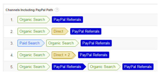 How to Properly Track PayPal & Other Off-Site Purchases in