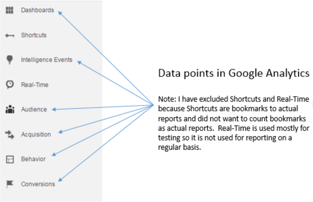 Data points in google anlaytics - Seer Blog