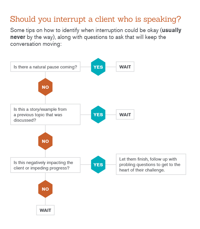 when to interrupt a client