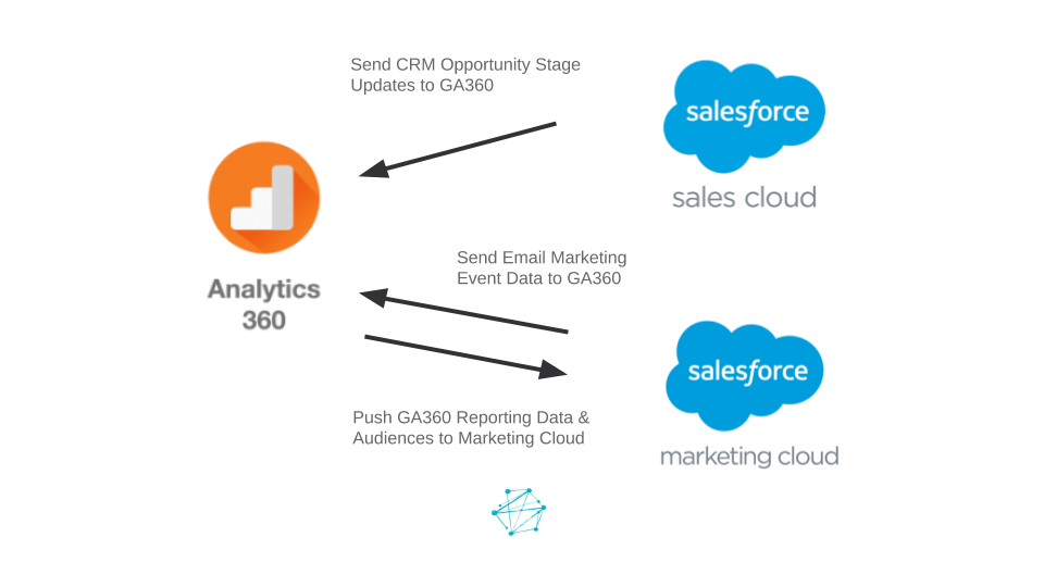GA 360 Salesforce Integration Visual 1