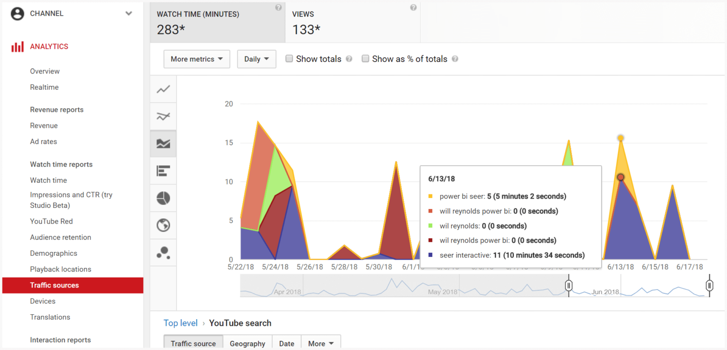 YouTube Traffic Sources with sidebar and Graph
