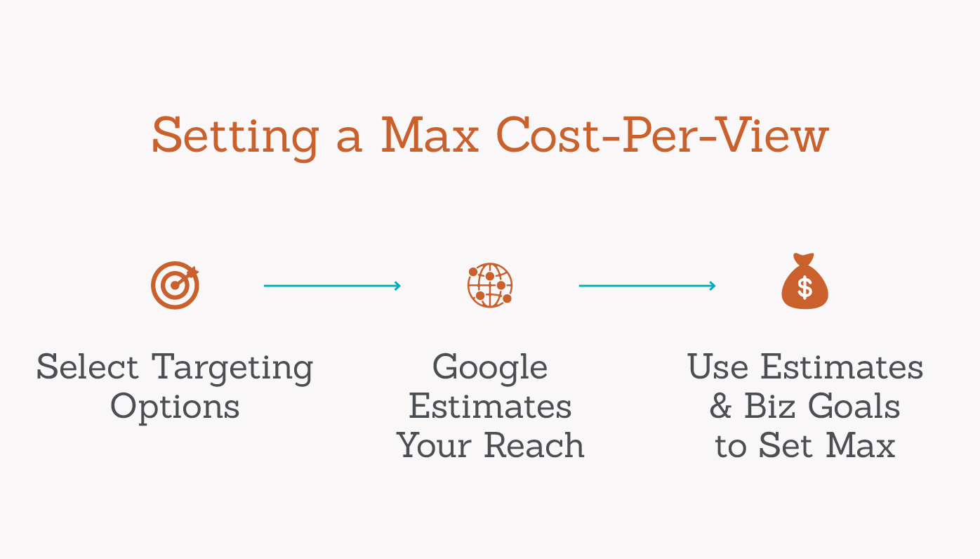 setting max cost per view graphic