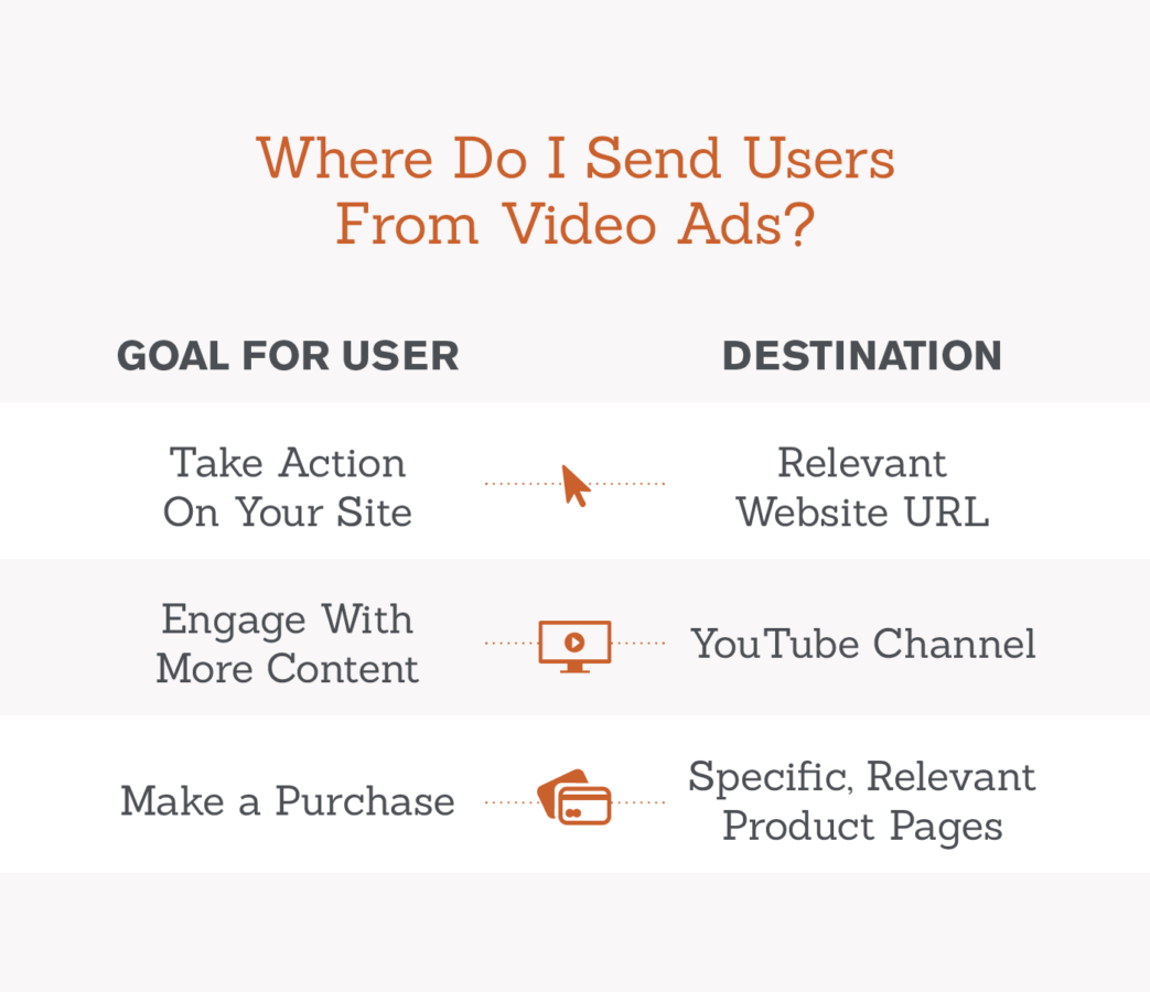 video ad destinations