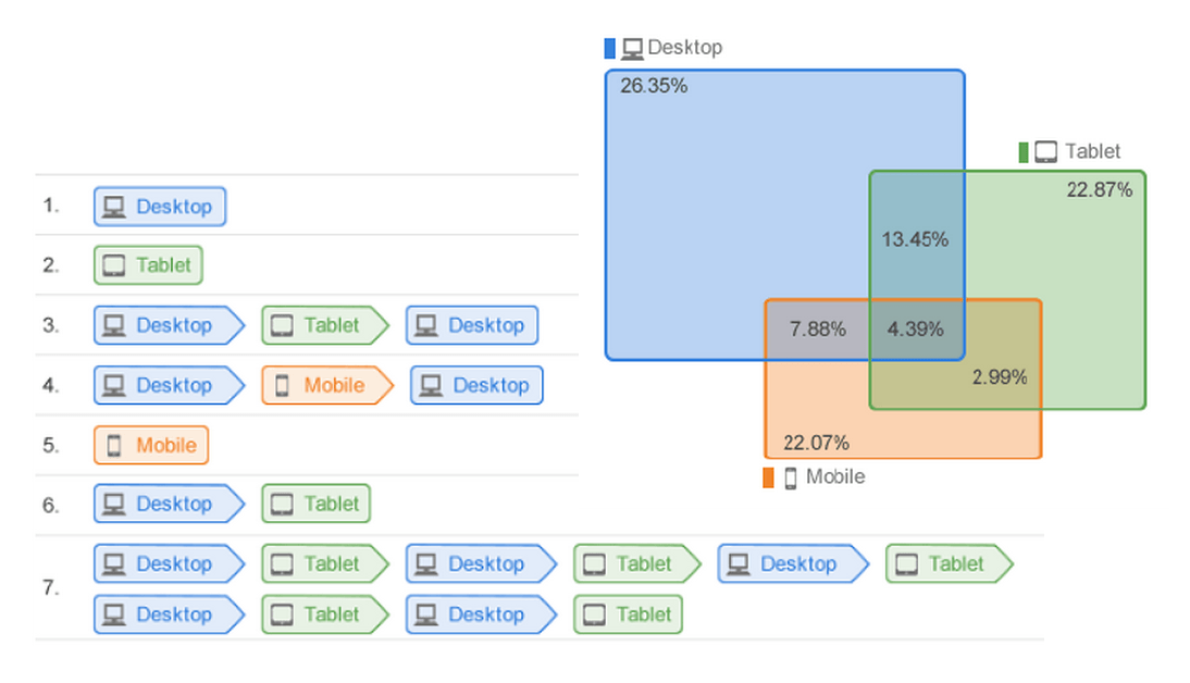 Cross Device Reporting in Google Analytics: What it is & How to Use it