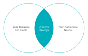 Our creative strategy