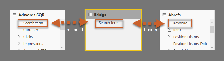 how to bridge ppc and seo data in power bi
