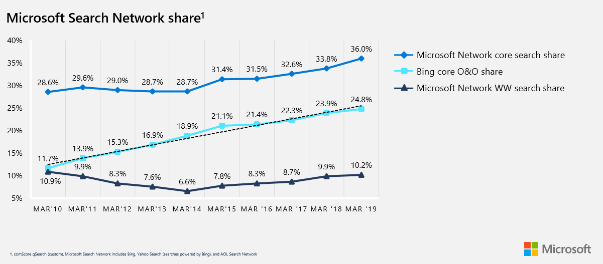 microsoft search network share growth