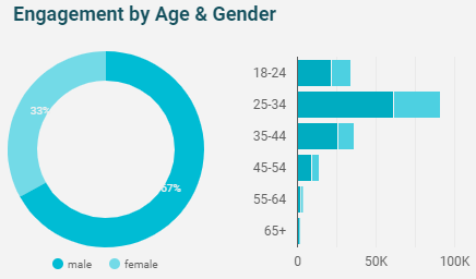 google-data-studio-age-gender-visual