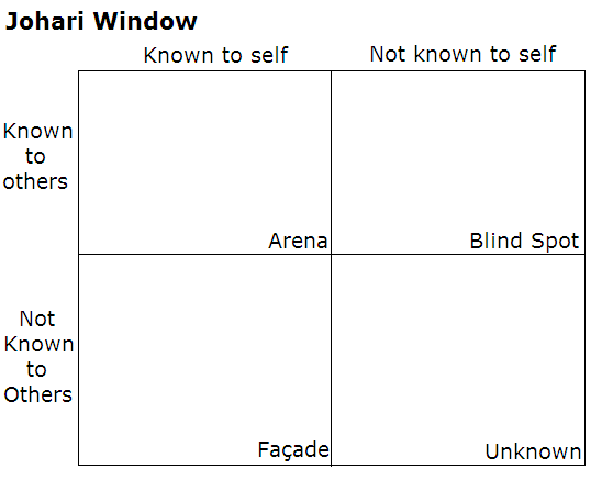 Johari Window to improve your meetings
