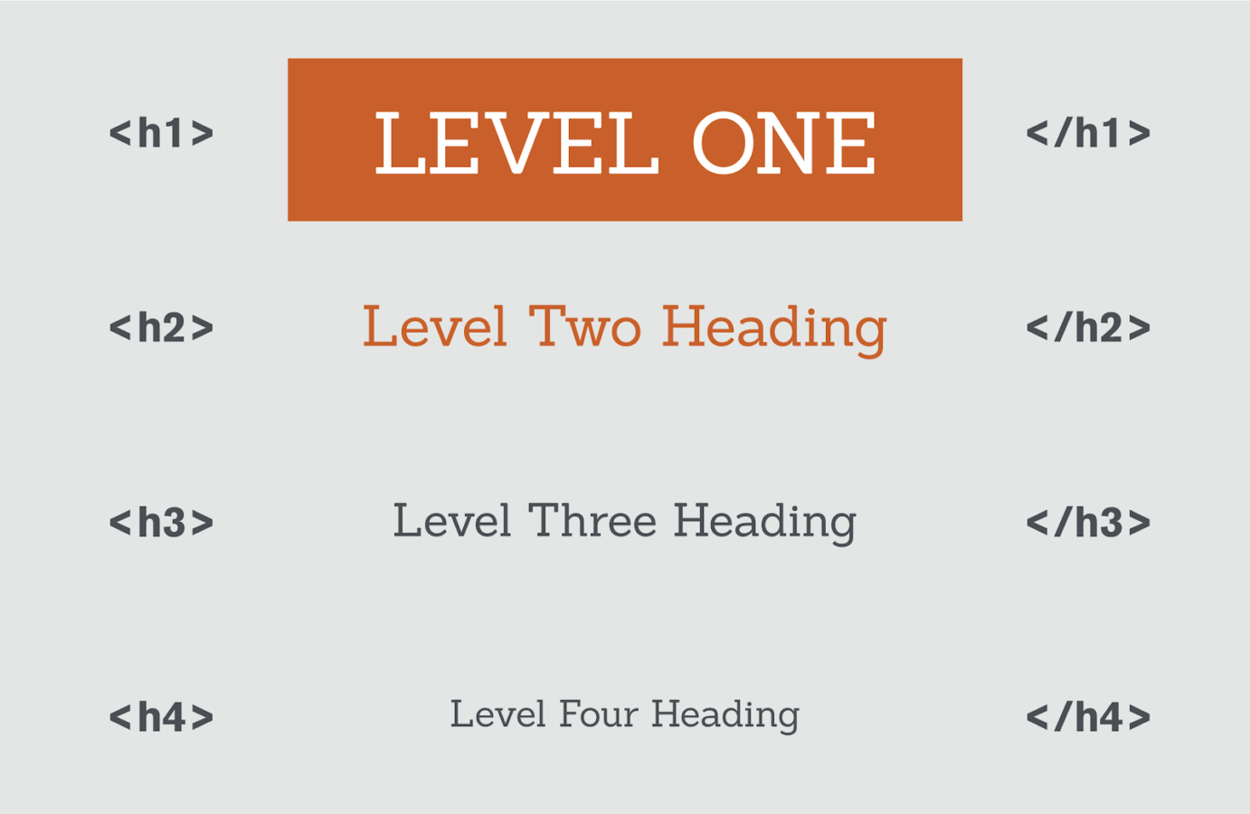 Accessibility 02 Header Levels