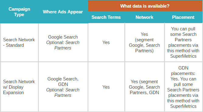 "Know Your Data ""Blindspots"" for Every Google Ads Campaign Type - RapidAPI"