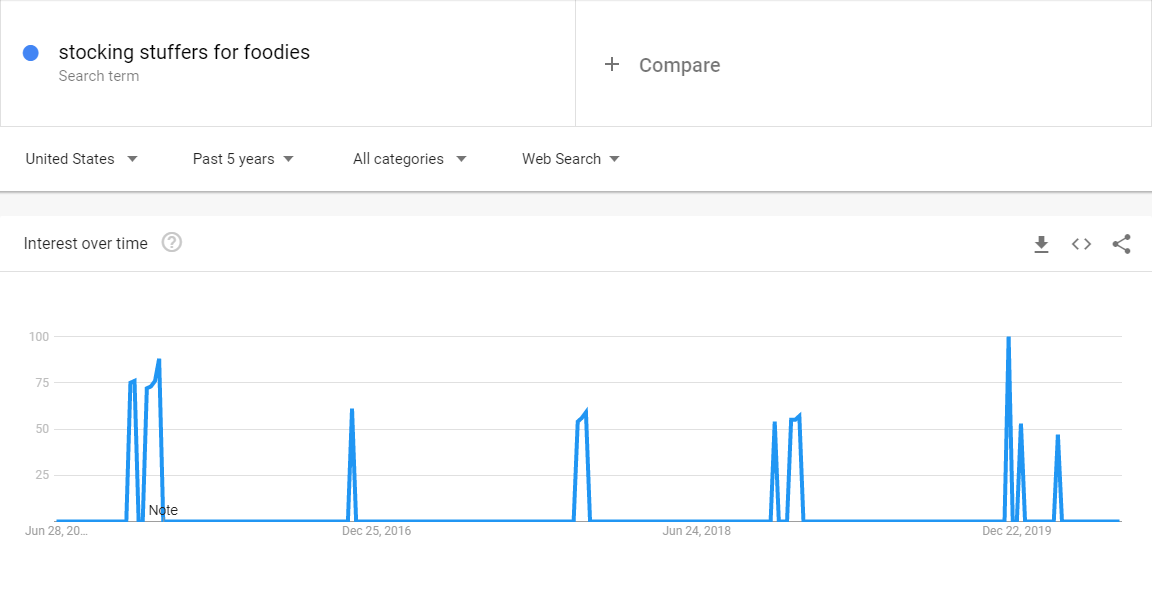 Google trends content seasonality example